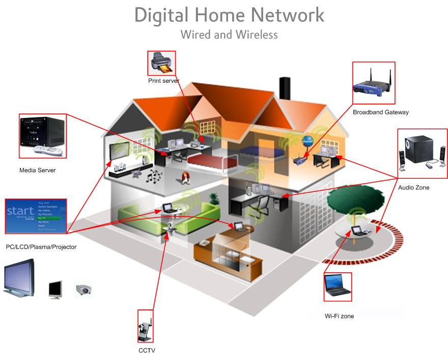 Thuis it smartphone reparatie boekel for Home wireless architecture